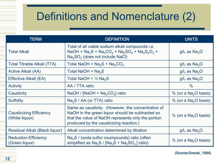 Definitions and Nomenclature (2)