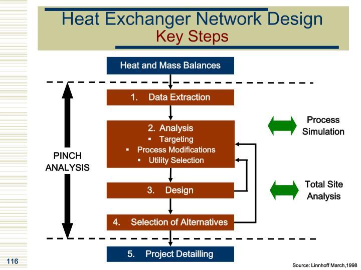 Heat Exchanger Network Design