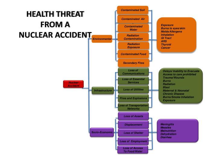 HEALTH THREAT