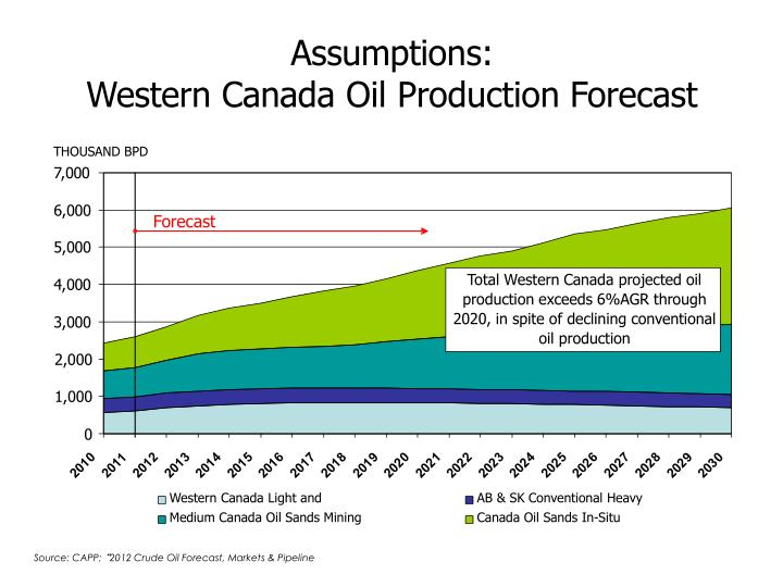 Assumptions western canada oil production forecast