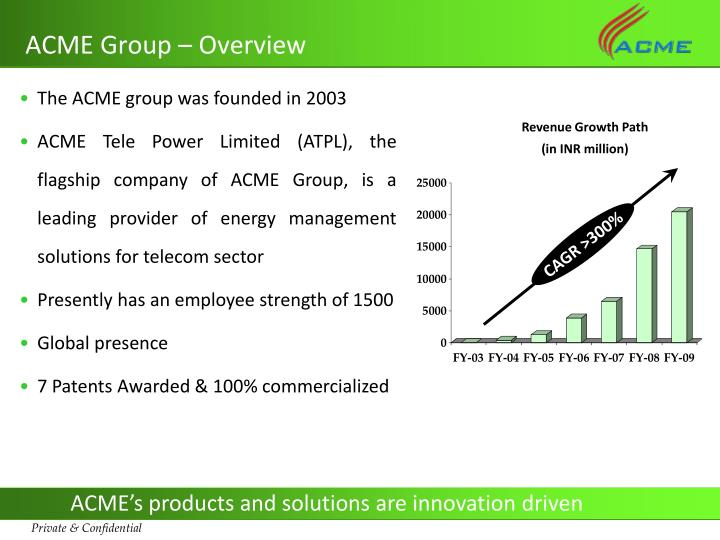 Acme group overview