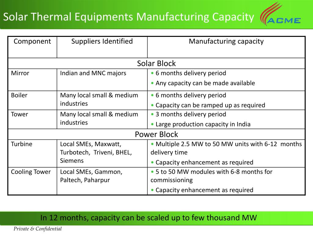 Solar Thermal Equipments Manufacturing Capacity