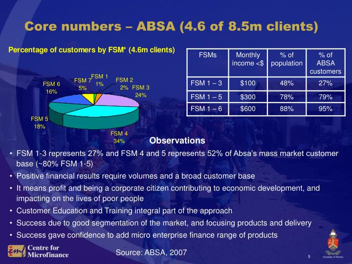 Core numbers – ABSA (4.6 of 8.5m clients)