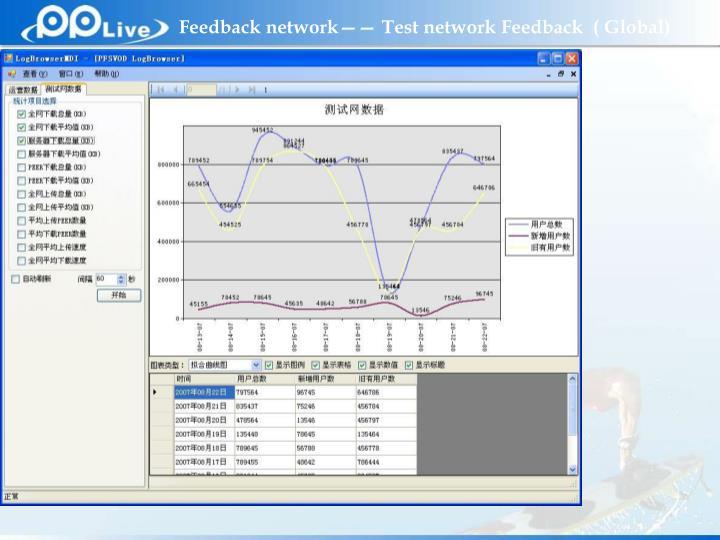 Feedback network—— Test network Feedback  ( Global)