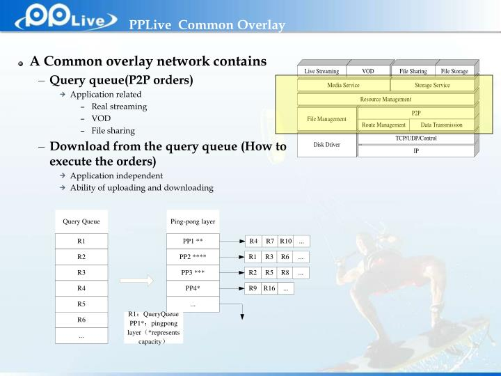 PPLive  Common Overlay
