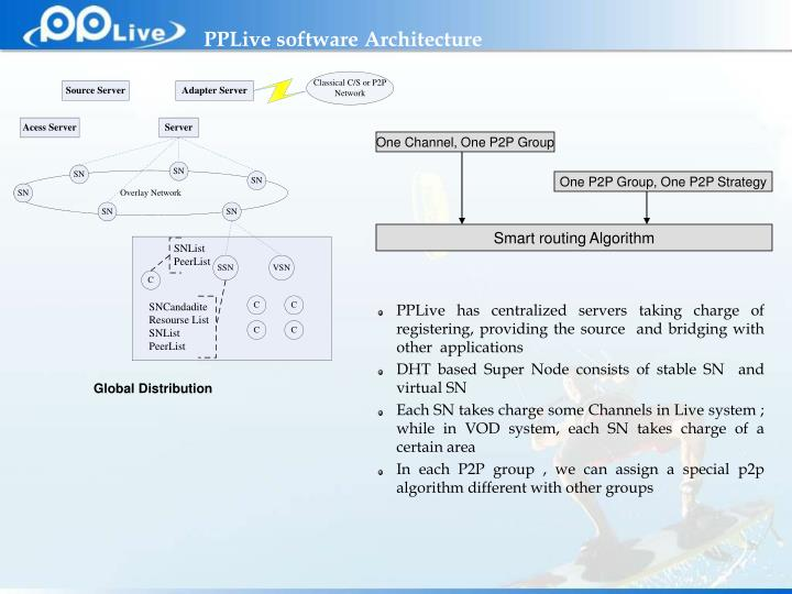 PPLive software Architecture