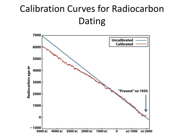 Definition of radiocarbon dating in chemistry