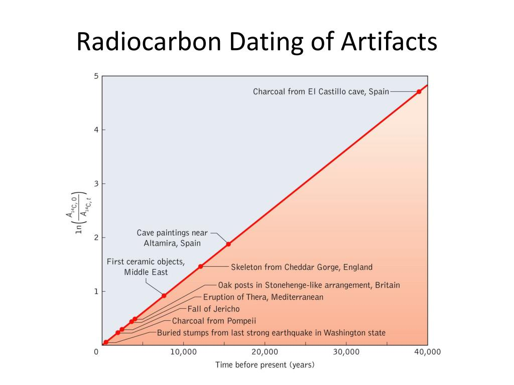 science of dating
