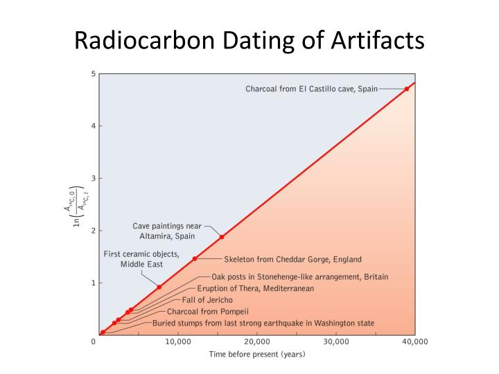 ppt carbon dating Time scale of radioactive clock (t 1/2) determines its range of application: carbon dating method carbon dating is the most frequently used dating technique.