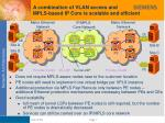 a combination of vlan access and mpls based ip core is scalable and efficient