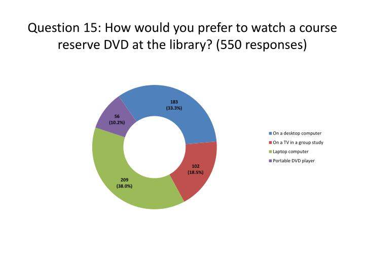 Question 15: How would you prefer to watch a course reserve DVD at the library? (550 responses)