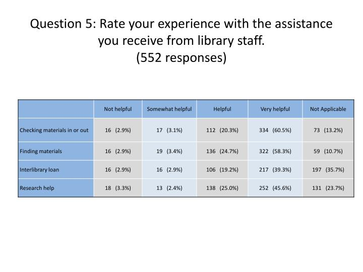 Question 5: Rate your experience with the assistance you receive from library staff.