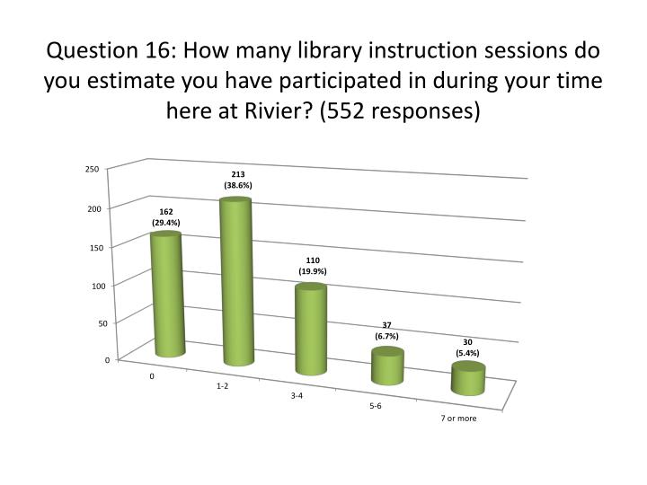 Question 16: How many library instruction sessions do you estimate you have participated in during your time here at
