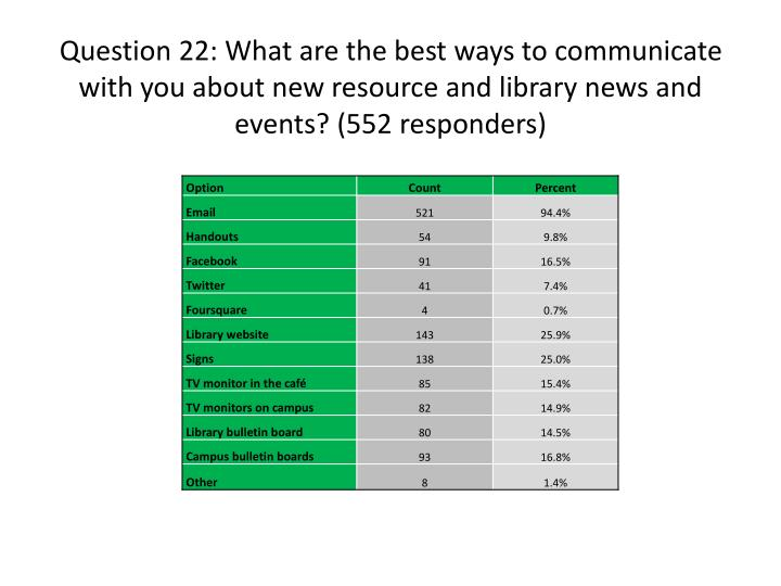 Question 22: What are the best ways to communicate with you about new resource and library news and events? (552 responders)