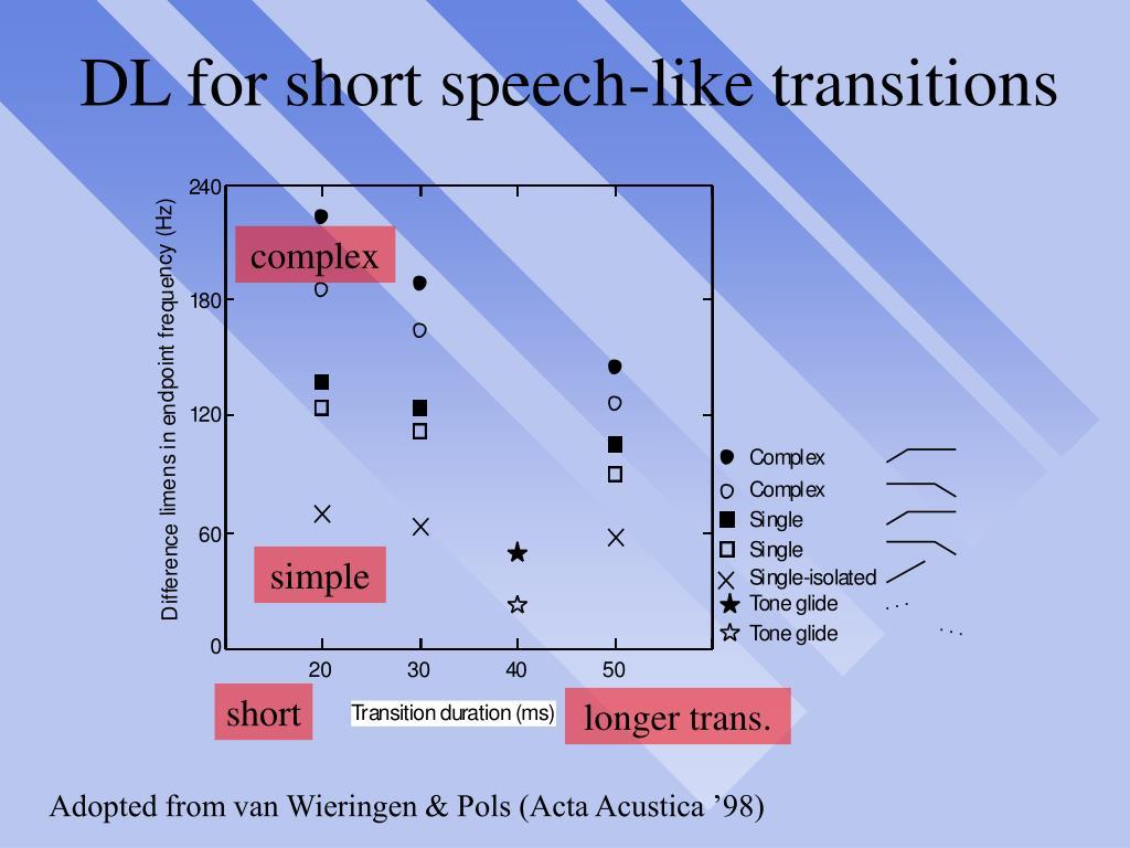 DL for short speech-like transitions