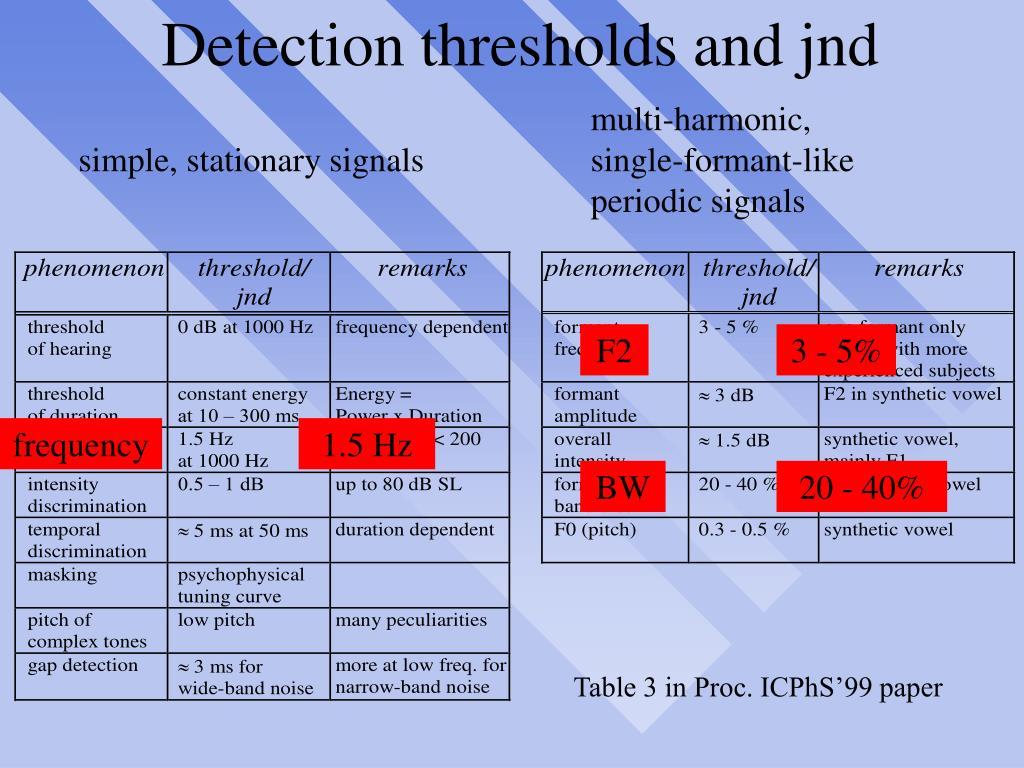 Detection thresholds and jnd