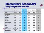 elementary school api ruby bridges now over 800