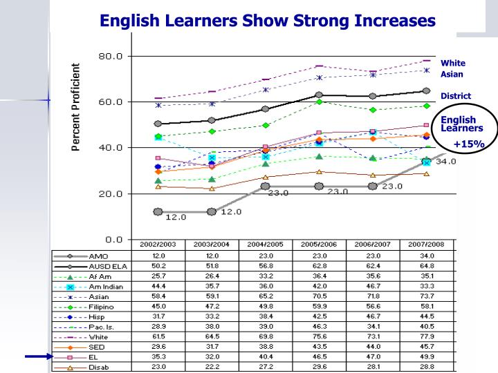 English Learners Show Strong Increases
