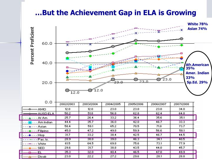 …But the Achievement Gap in ELA is Growing