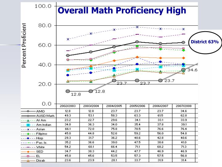 Overall Math Proficiency High