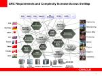 grc requirements and complexity increase across the map