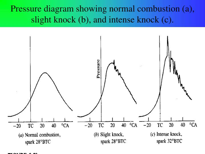 Pressure diagram showing normal combustion (a),