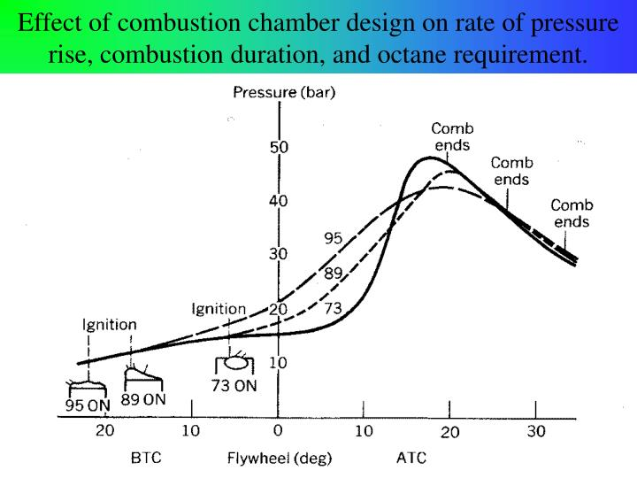 Effect of combustion chamber design on rate of pressure rise, combustion duration, and octane requirement.