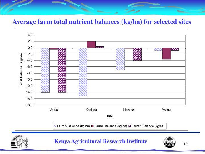 Average farm total nutrient balances (kg/ha) for