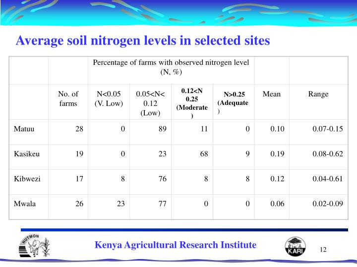 Percentage of farms with observed nitrogen level (N, %)