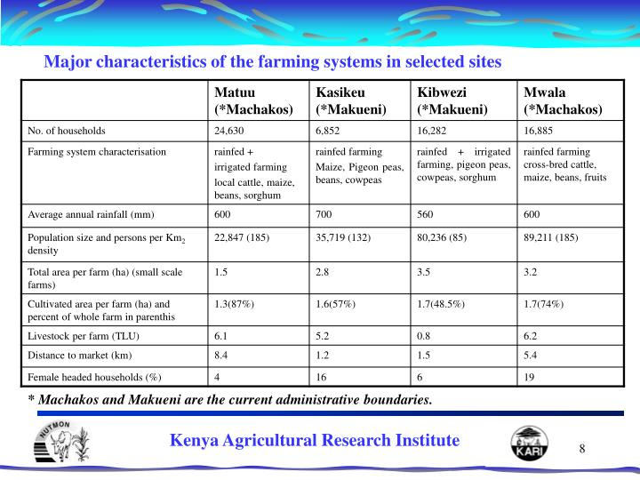 Major characteristics of the farming systems in selected sites