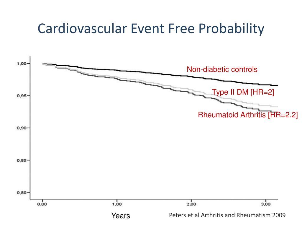 Cardiovascular Event Free Probability