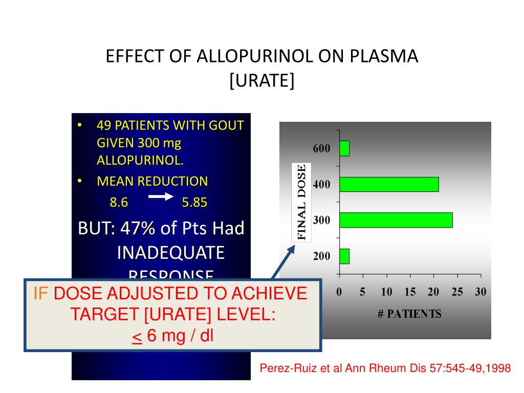 EFFECT OF ALLOPURINOL ON PLASMA [URATE]