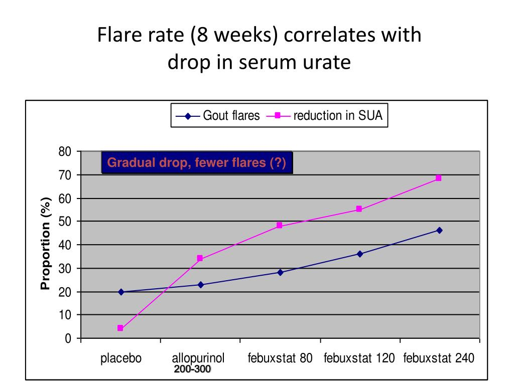 Flare rate (8 weeks) correlates with drop in serum urate