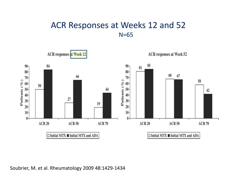 ACR Responses at Weeks 12 and 52