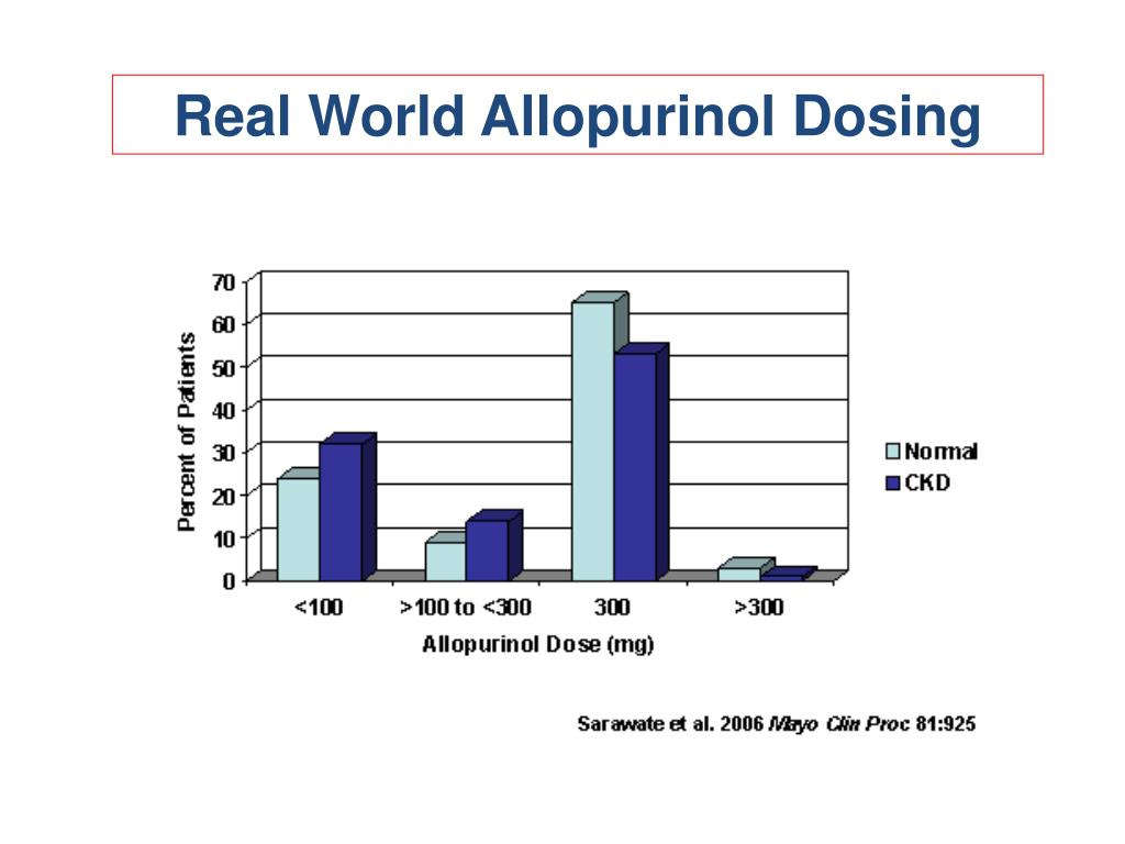 Real World Allopurinol Dosing