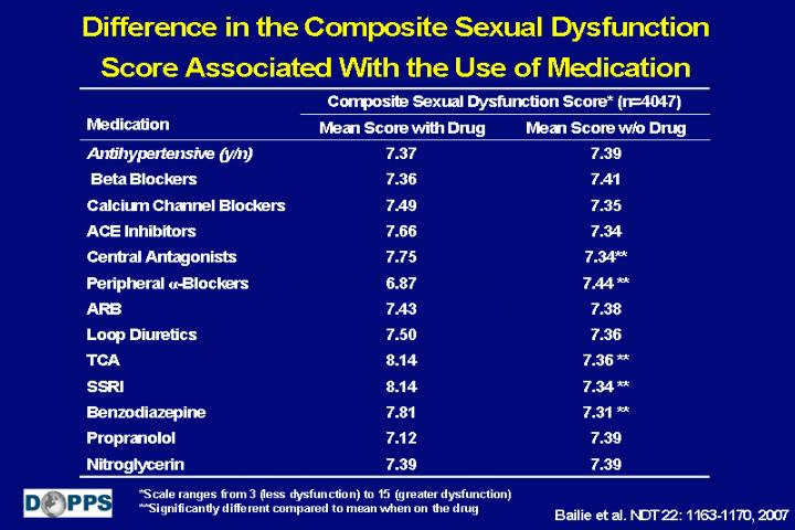 Difference in the Composite Sexual Dysfunction Score Associated With the Use of Medication