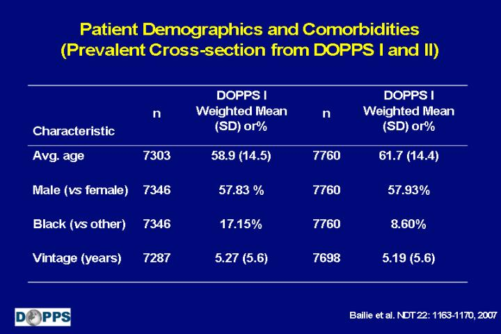 Patient Demographics and Comorbidities (Prevalent Cross-section from DOPPS I and II)