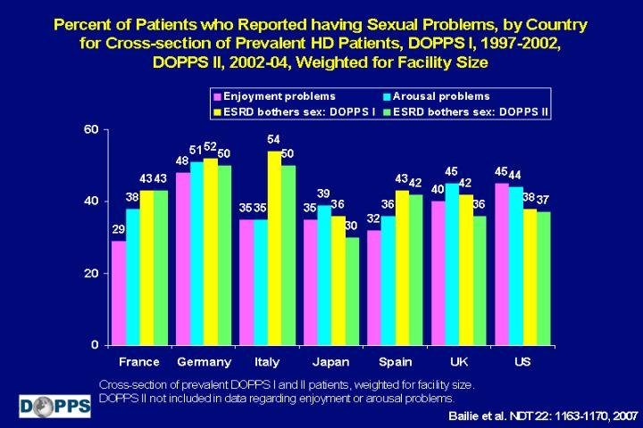 Percent of Patients who Reported having Sexual Problems, by Country for Cross-section of Prevalent HD Patients, DOPPS I, 1997-2002, DOPPS II, 2002-04, Weighted for Facility Size