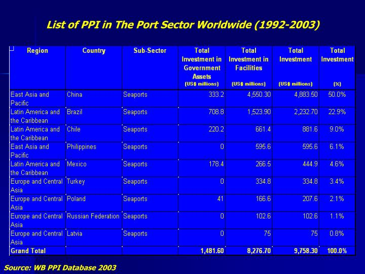 List of PPI in The Port Sector Worldwide (1992-2003)