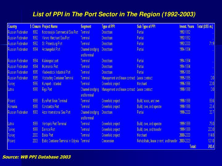 List of PPI in The Port Sector in The Region (1992-2003)