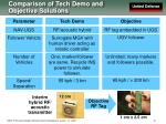 comparison of tech demo and objective solutions