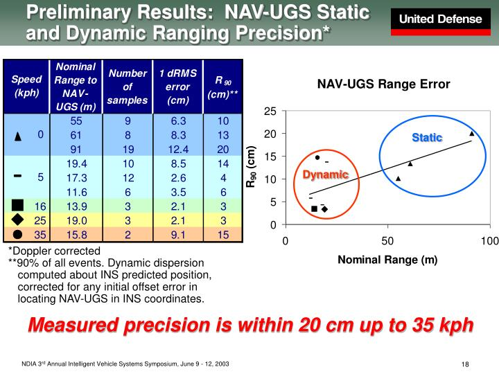 Preliminary Results:  NAV-UGS Static and Dynamic Ranging Precision*