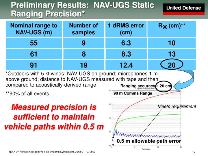 Preliminary Results:  NAV-UGS Static Ranging Precision*