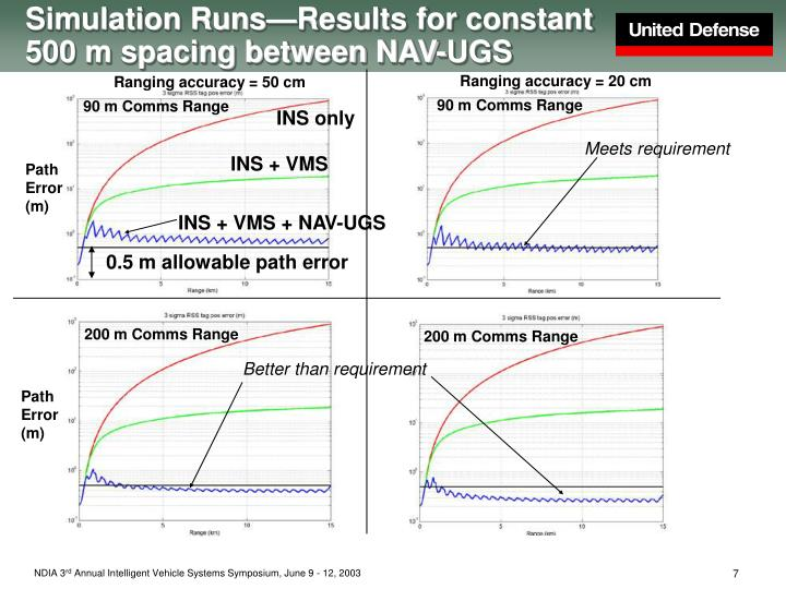 Simulation Runs—Results for constant 500 m spacing between NAV-UGS