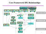 core framework idl relationships