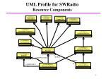 uml profile for swradio resource components