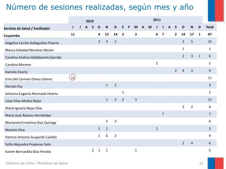 Número de sesiones realizadas, según mes y año