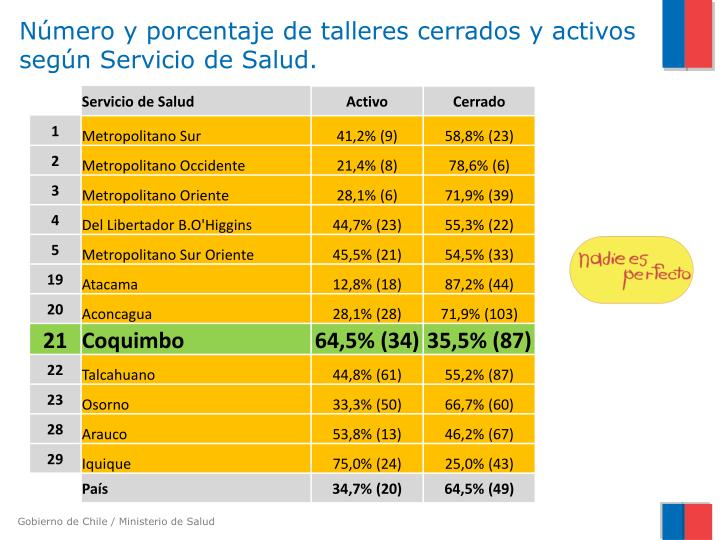 Número y porcentaje de talleres cerrados y activos según Servicio de Salud.