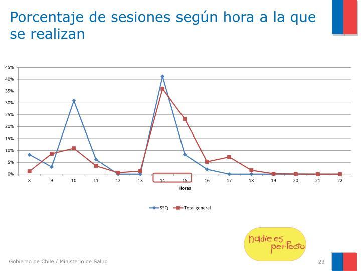 Porcentaje de sesiones según hora a la que se realizan