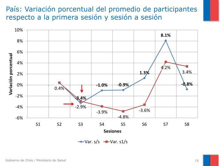 País: Variación porcentual del promedio de participantes respecto a la primera sesión y sesión a sesión